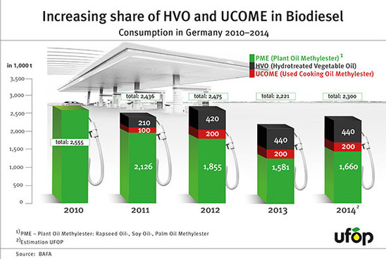 Biodiesel_consumption_2014_590.jpg