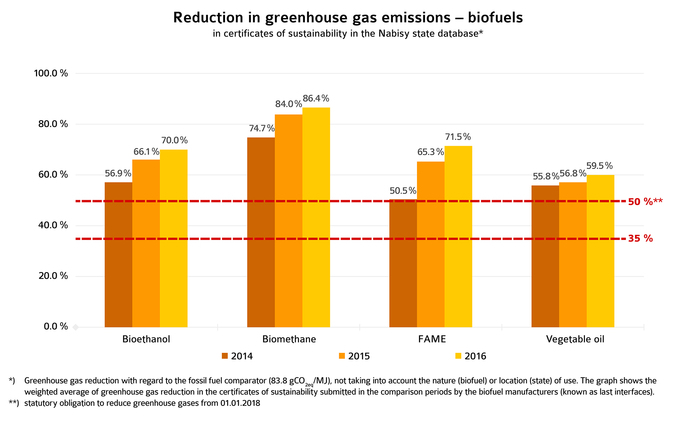 UFOP_biofuel GHG savings 2017.jpeg